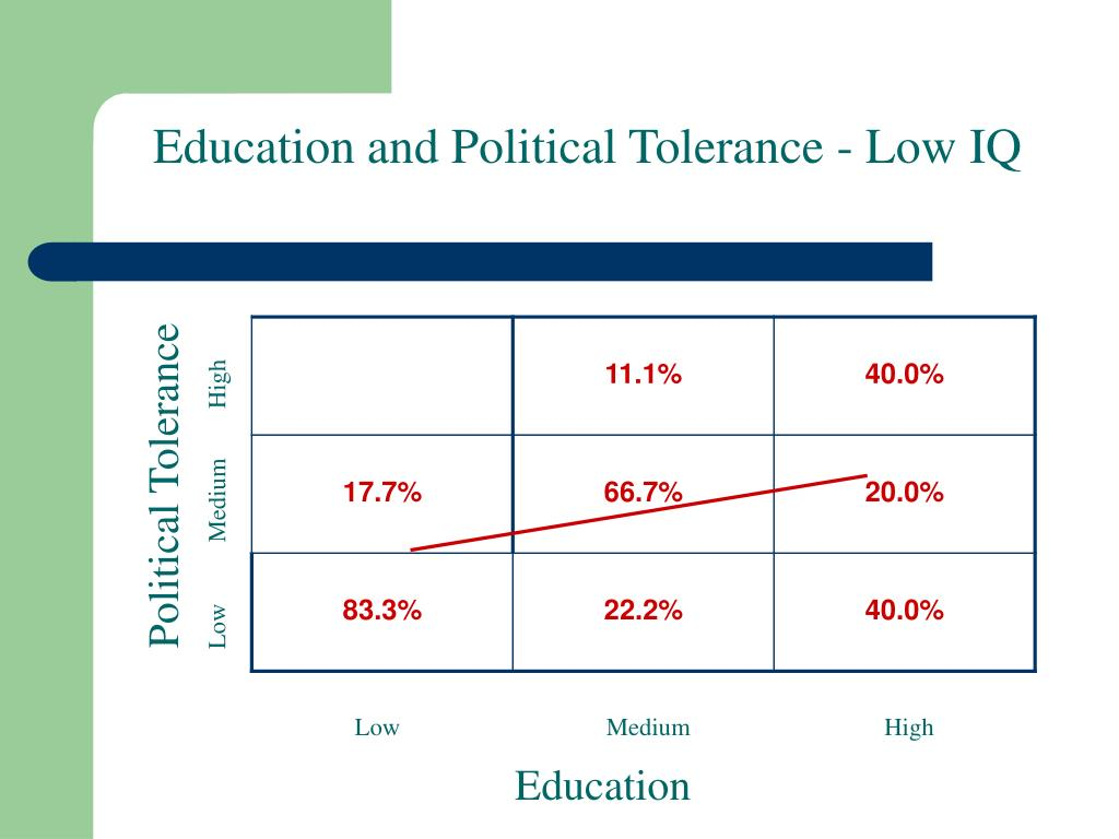 Education and Political Tolerance - Low IQ