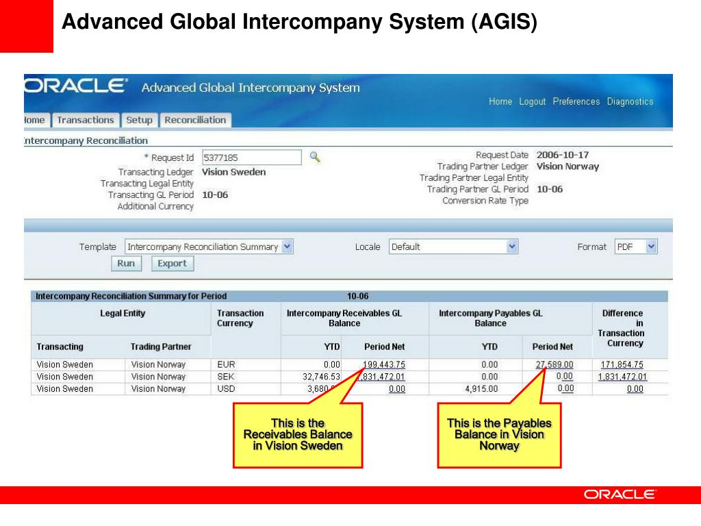 Advanced Global Intercompany System (AGIS)