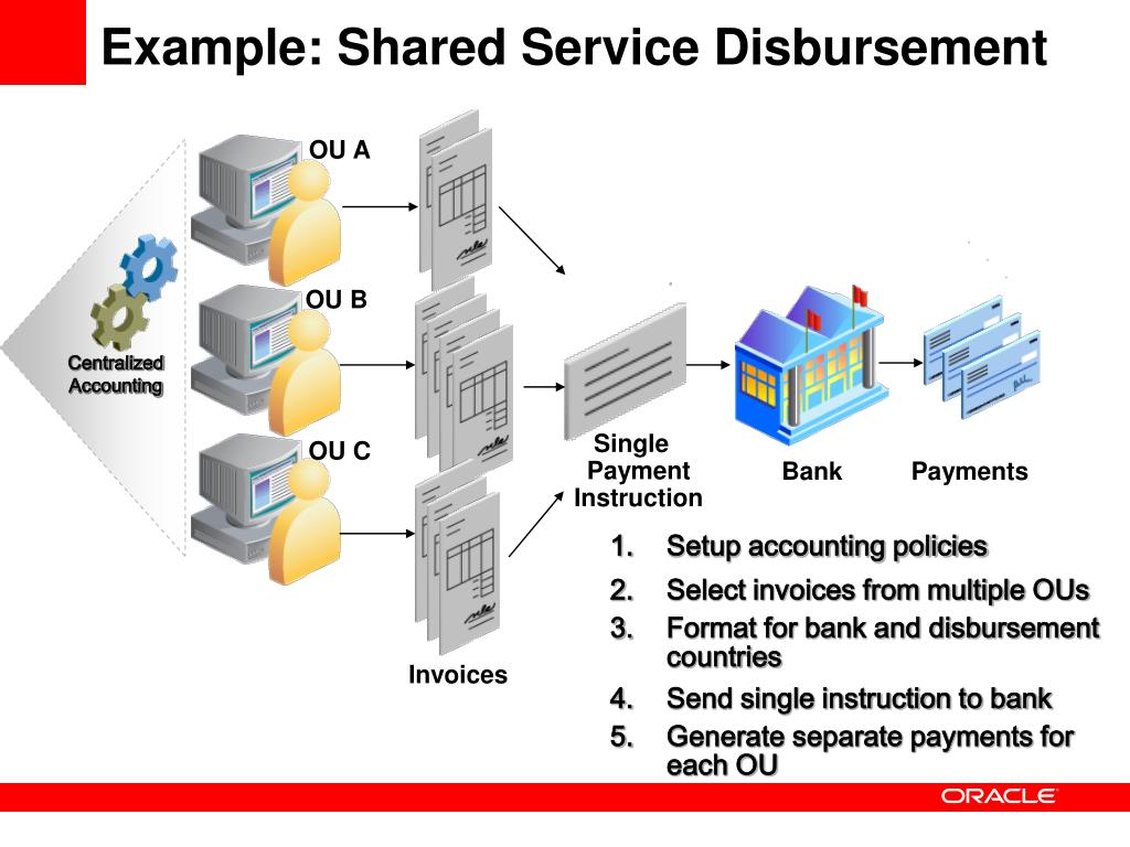 Example: Shared Service Disbursement