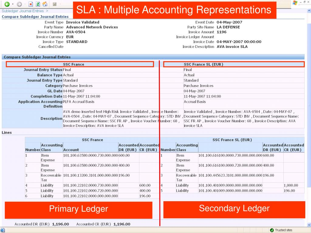 SLA : Multiple Accounting Representations