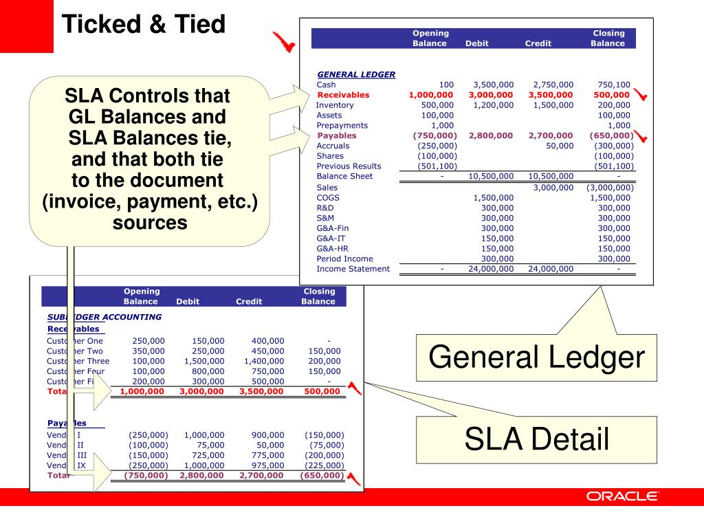 SLA Controls that