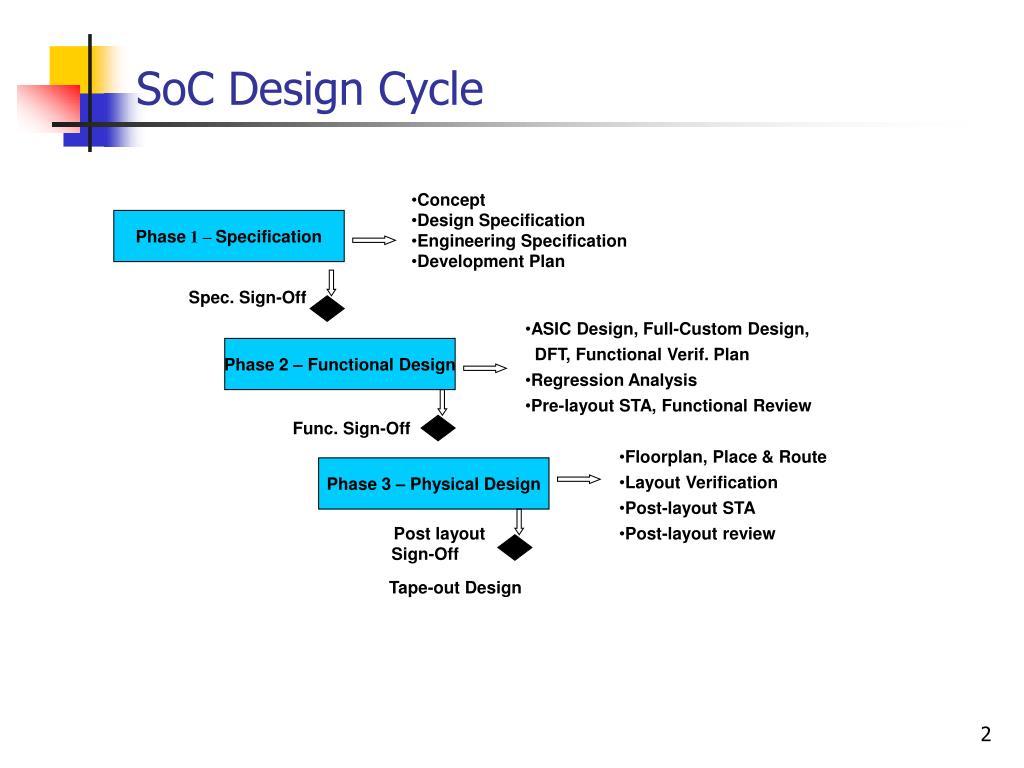 asic soc functional design verification pdf