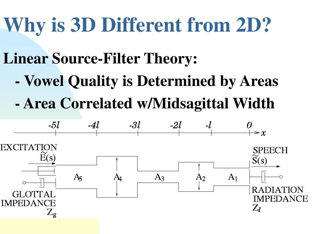 Why is 3D Different from 2D?