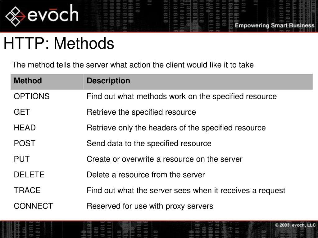 HTTP: Methods