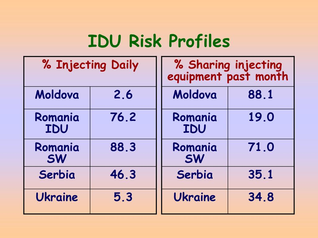 IDU Risk Profiles