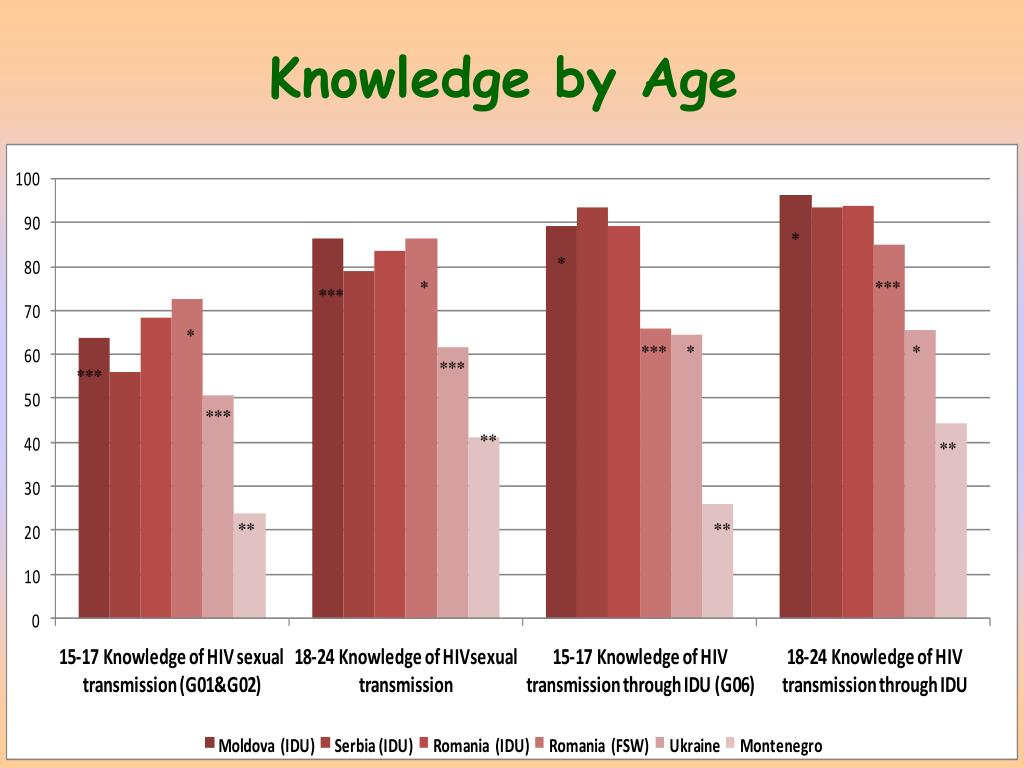 Knowledge by Age