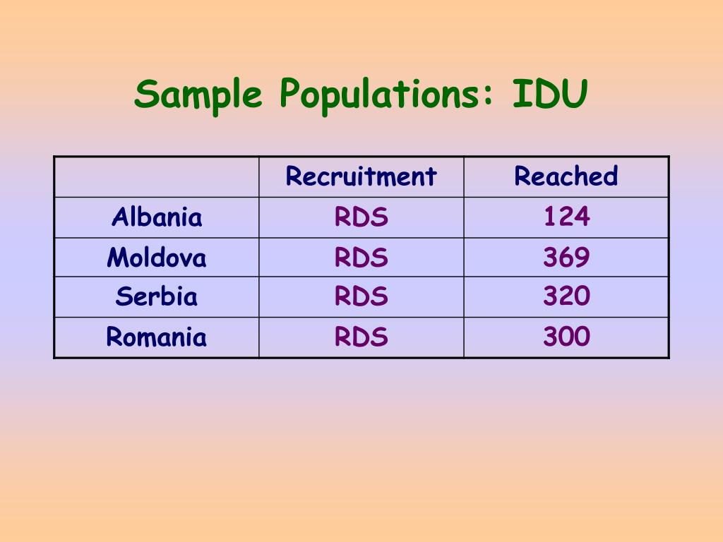 Sample Populations: IDU