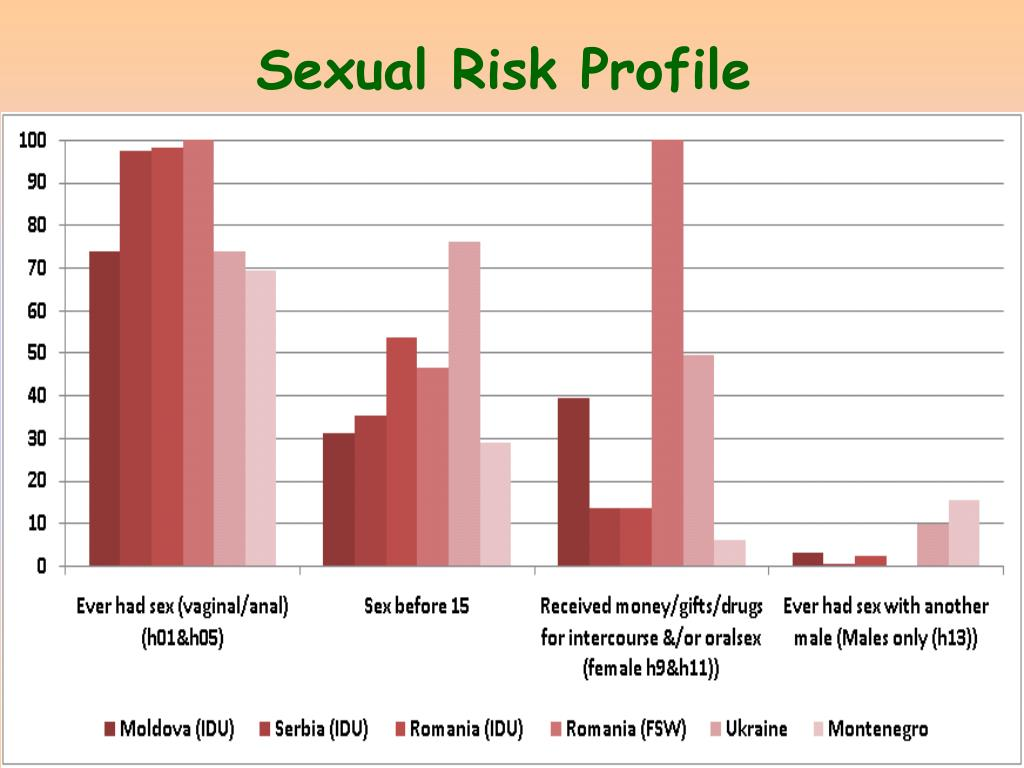 Sexual Risk Profile