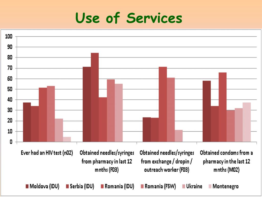 Use of Services
