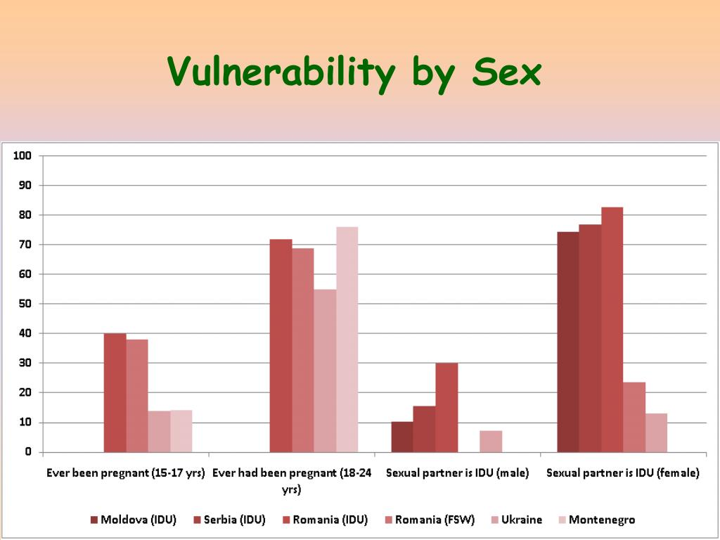Vulnerability by Sex