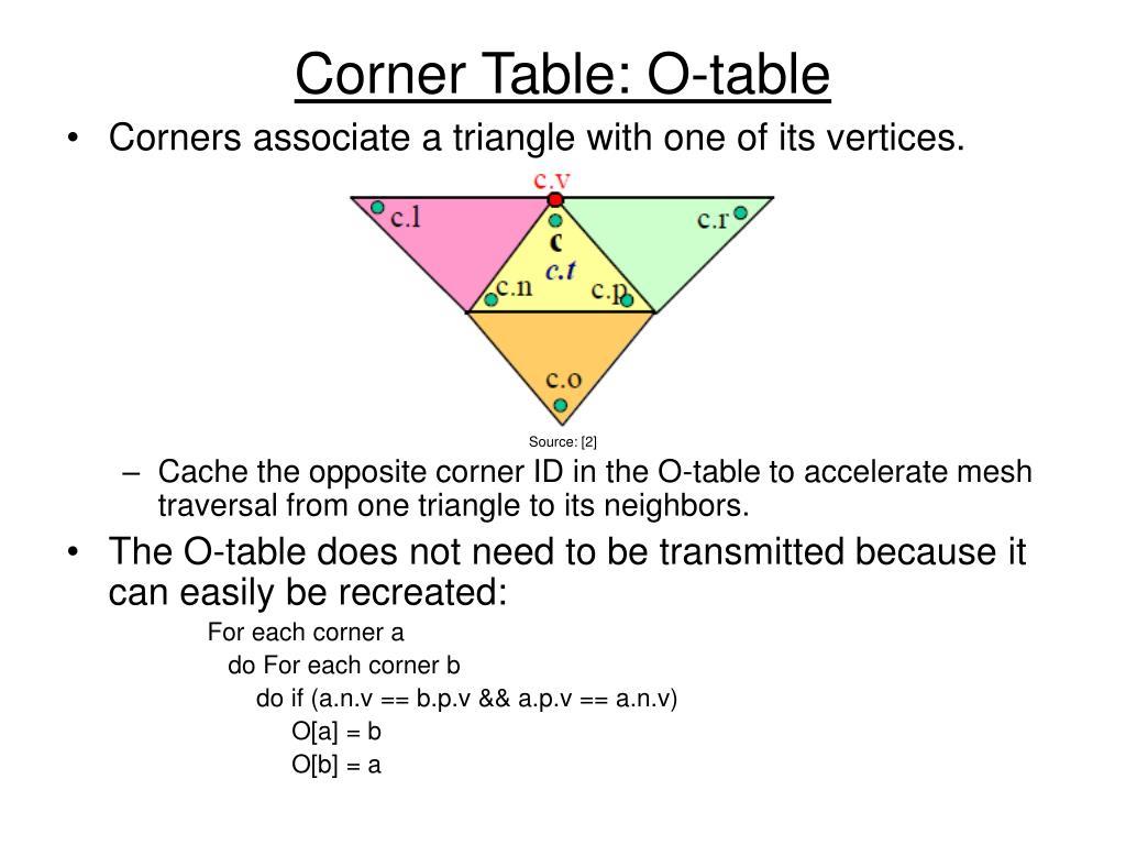 Corner Table: O-table