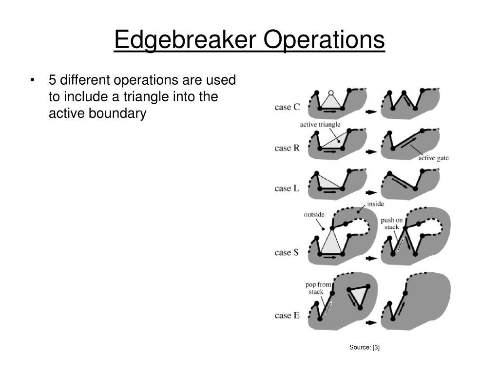 Edgebreaker Operations