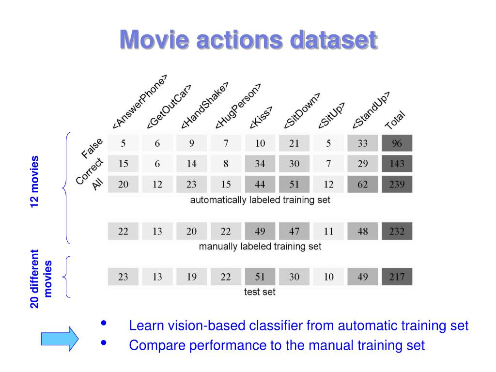 Movie actions dataset