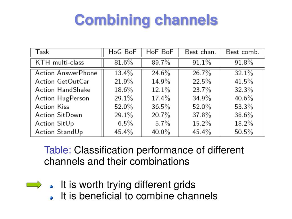 Combining channels
