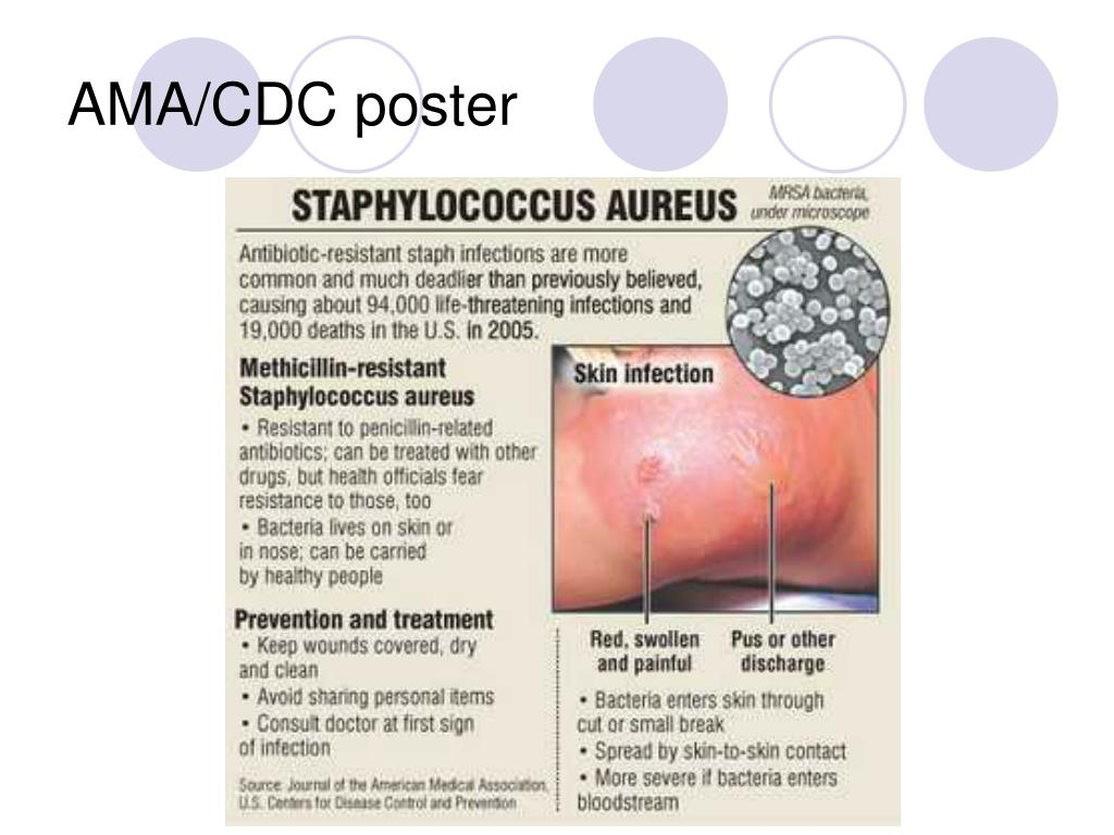 AMA/CDC poster