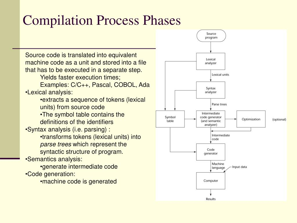 Compilation Process Phases