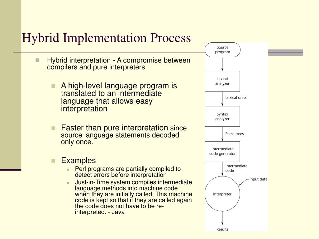 Hybrid Implementation Process