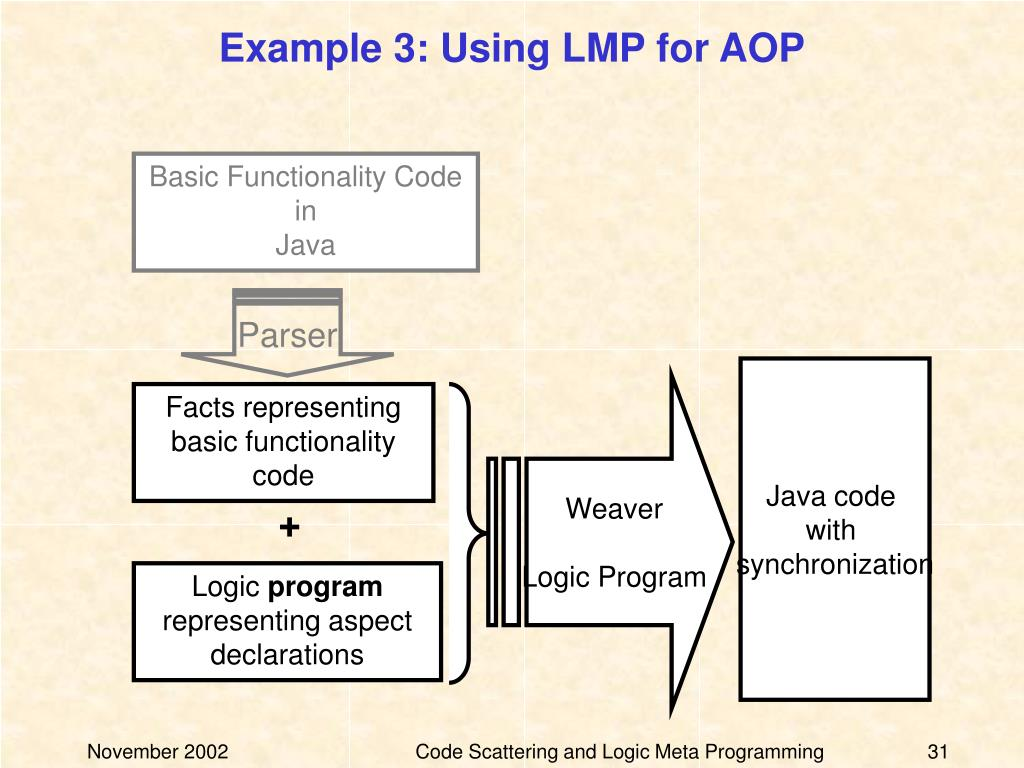Example 3: Using LMP for AOP