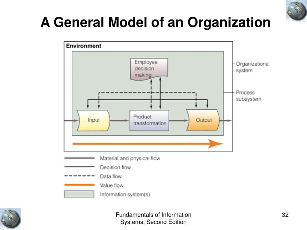 A General Model of an Organization