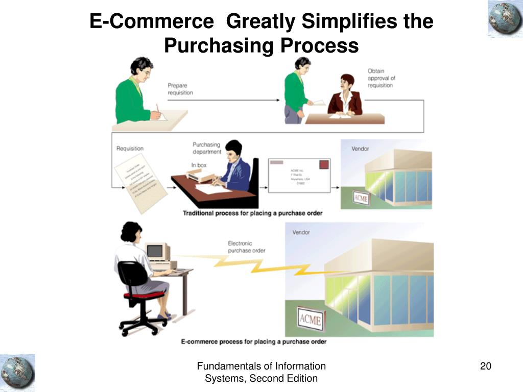 E-Commerce  Greatly Simplifies the Purchasing Process