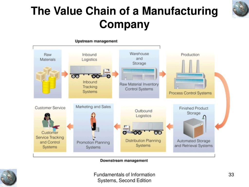 The Value Chain of a Manufacturing Company