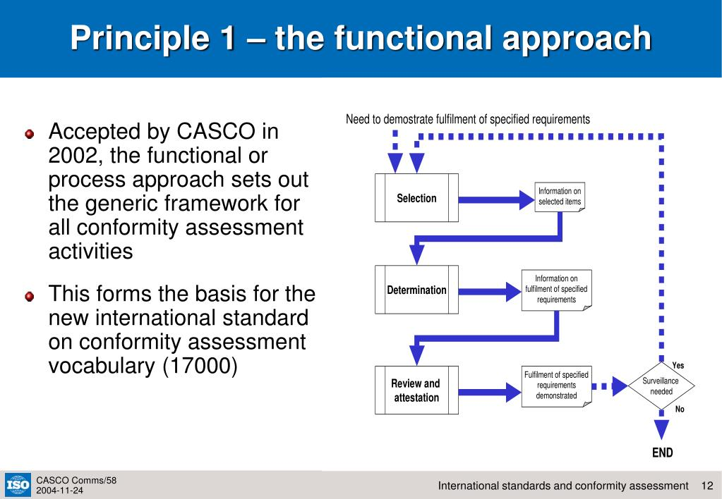 Principle 1 – the functional approach