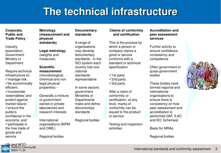 The technical infrastructure l.jpg