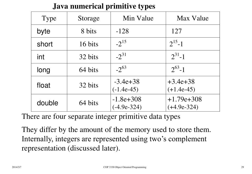 Java numerical primitive types