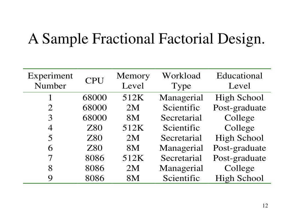 A Sample Fractional Factorial Design.