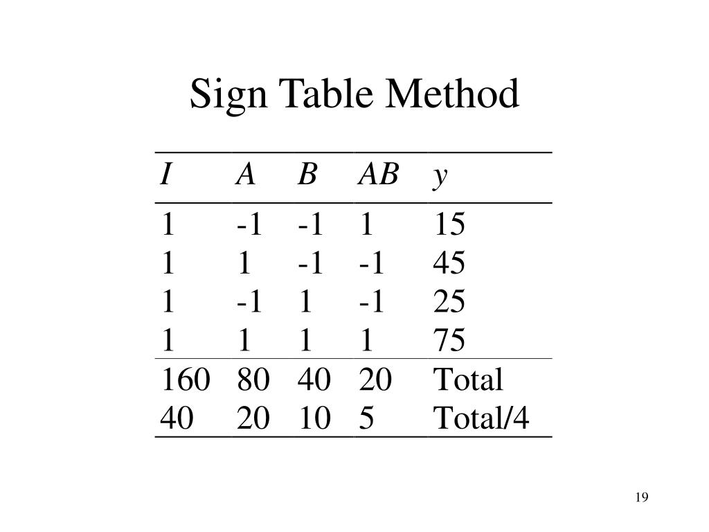 Sign Table Method