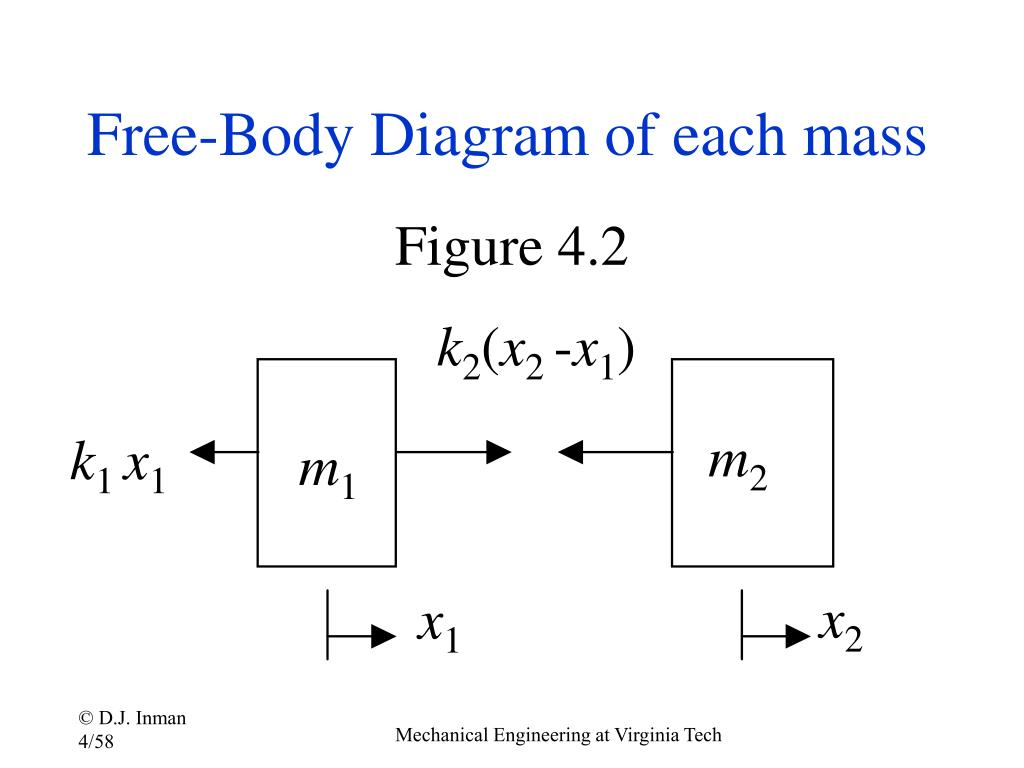 Free-Body Diagram of each mass