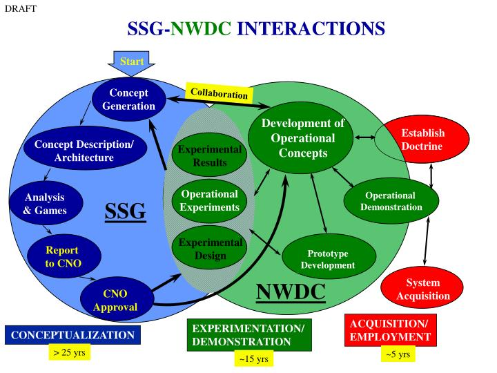 Ssg nwdc interactions