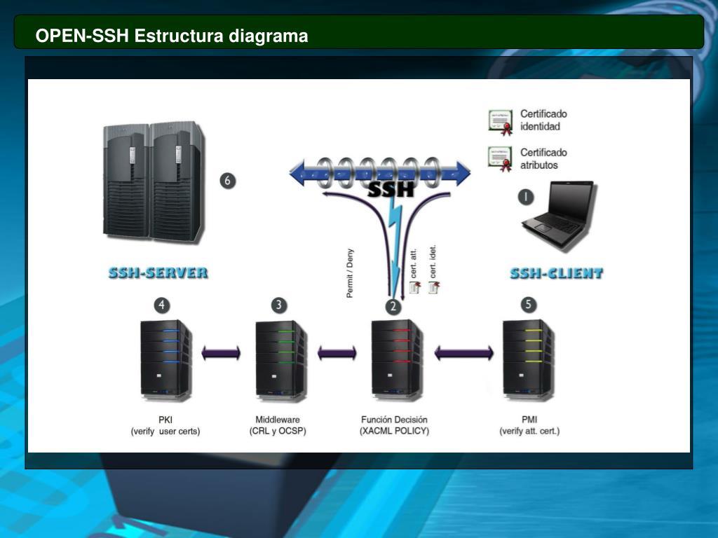 OPEN-SSH Estructura diagrama