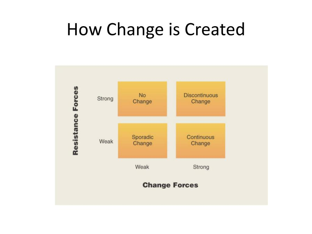How Change is Created