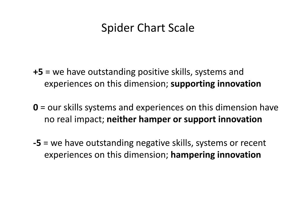 Spider Chart Scale