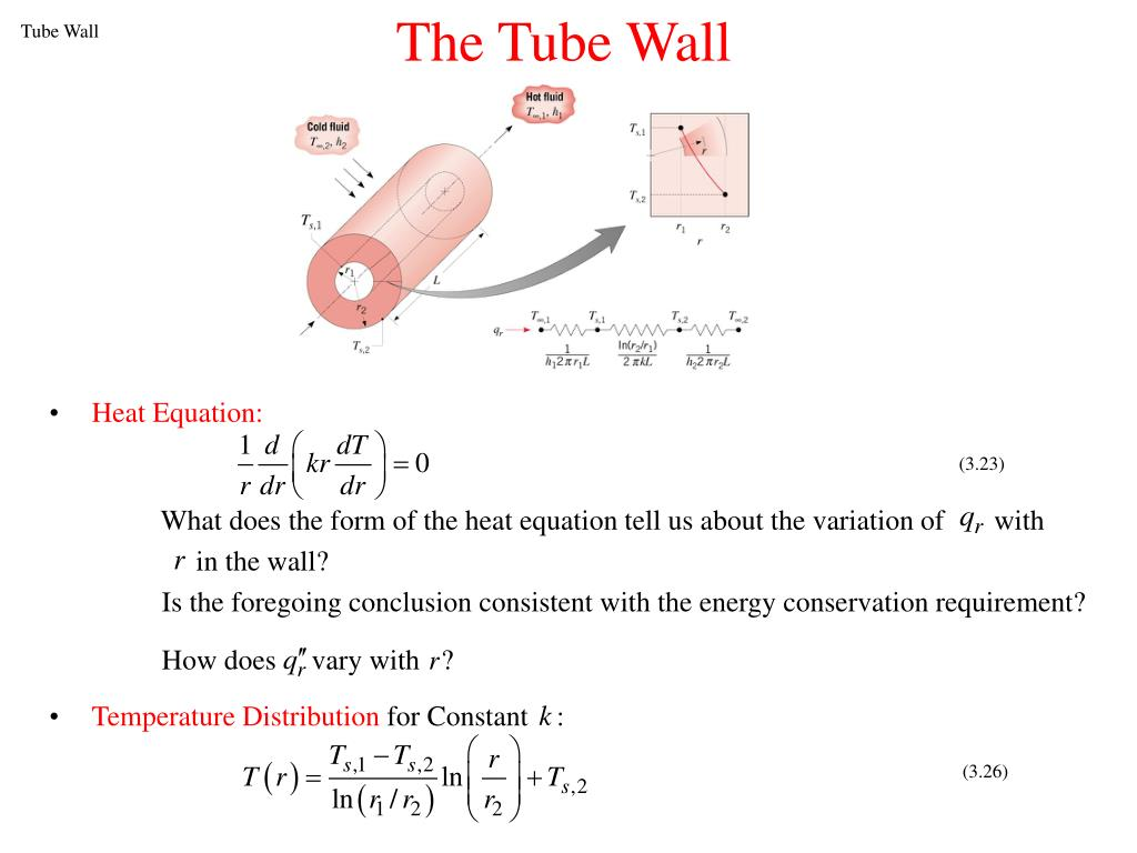 The Tube Wall