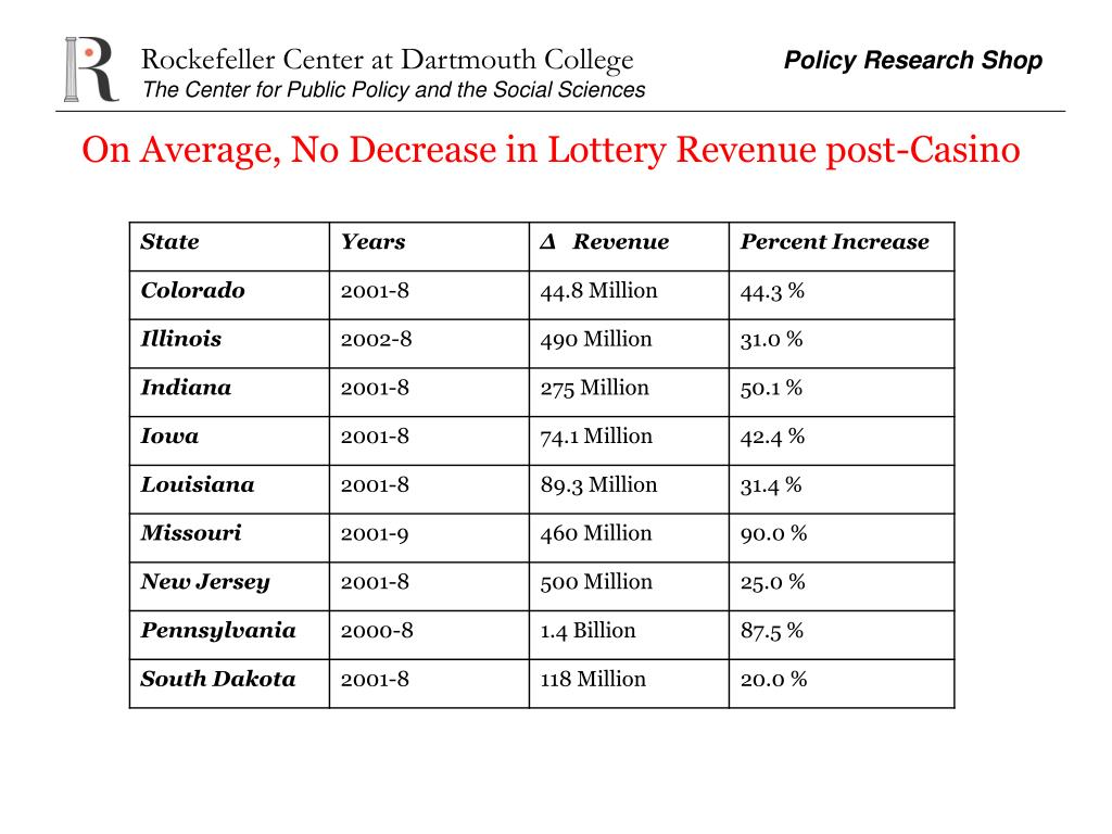 On Average, No Decrease in Lottery Revenue post-Casino
