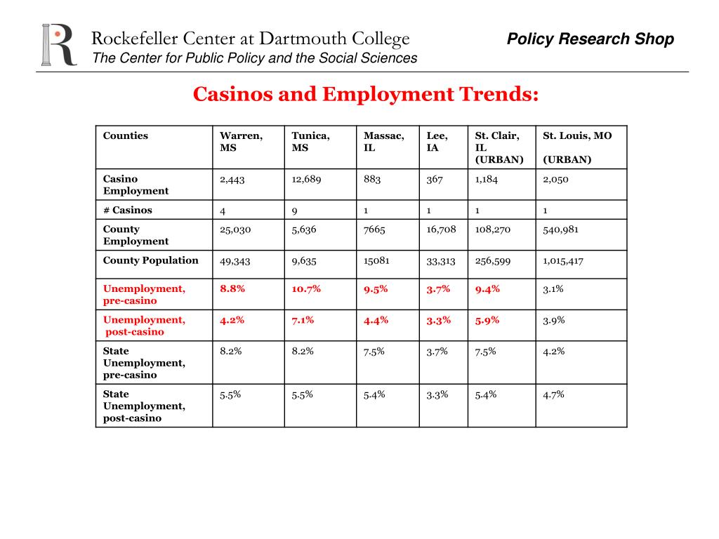 Casinos and Employment Trends: