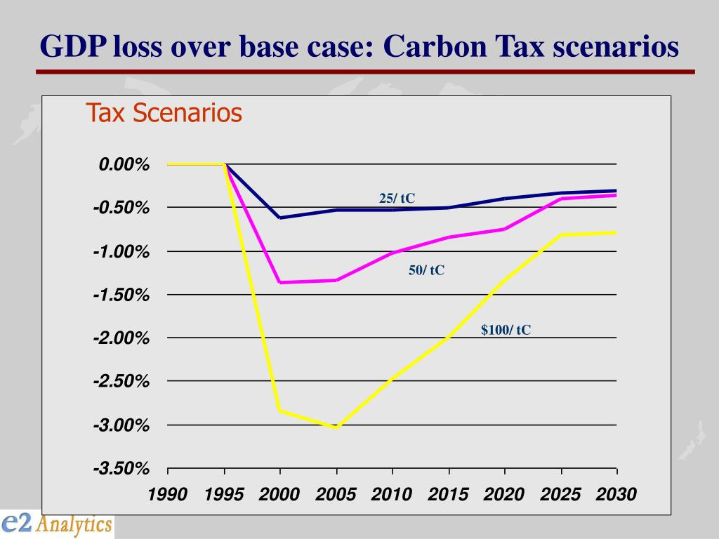 GDP loss over base case: Carbon Tax scenarios