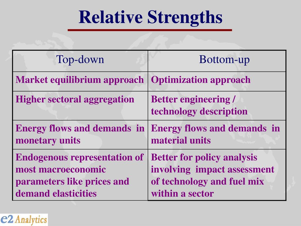 Relative Strengths