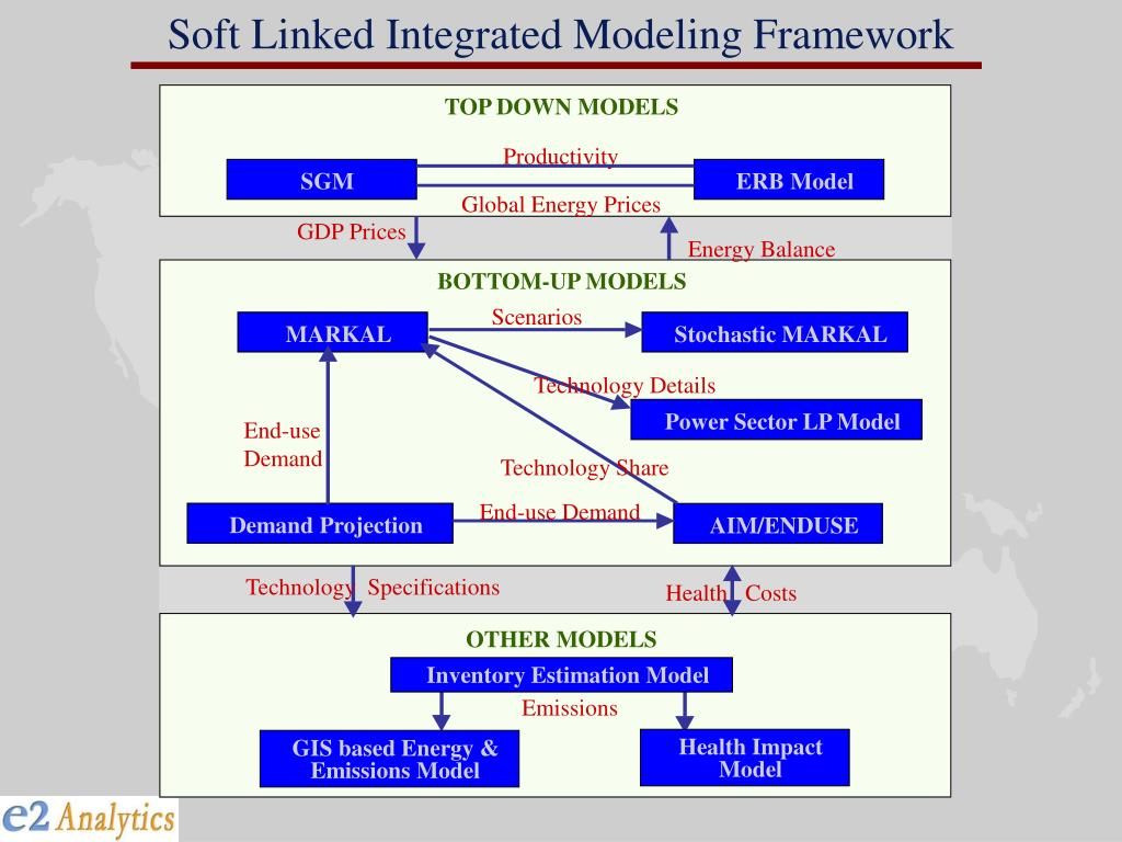 Soft Linked Integrated Modeling Framework