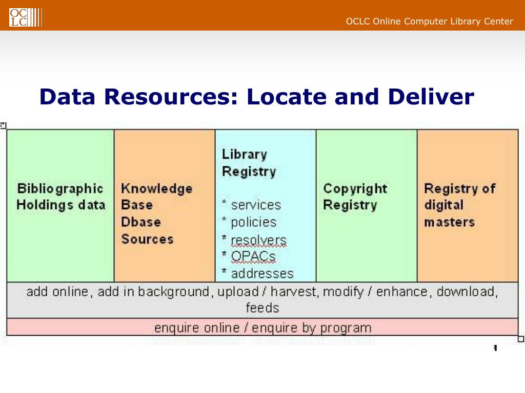 Data Resources: Locate and Deliver