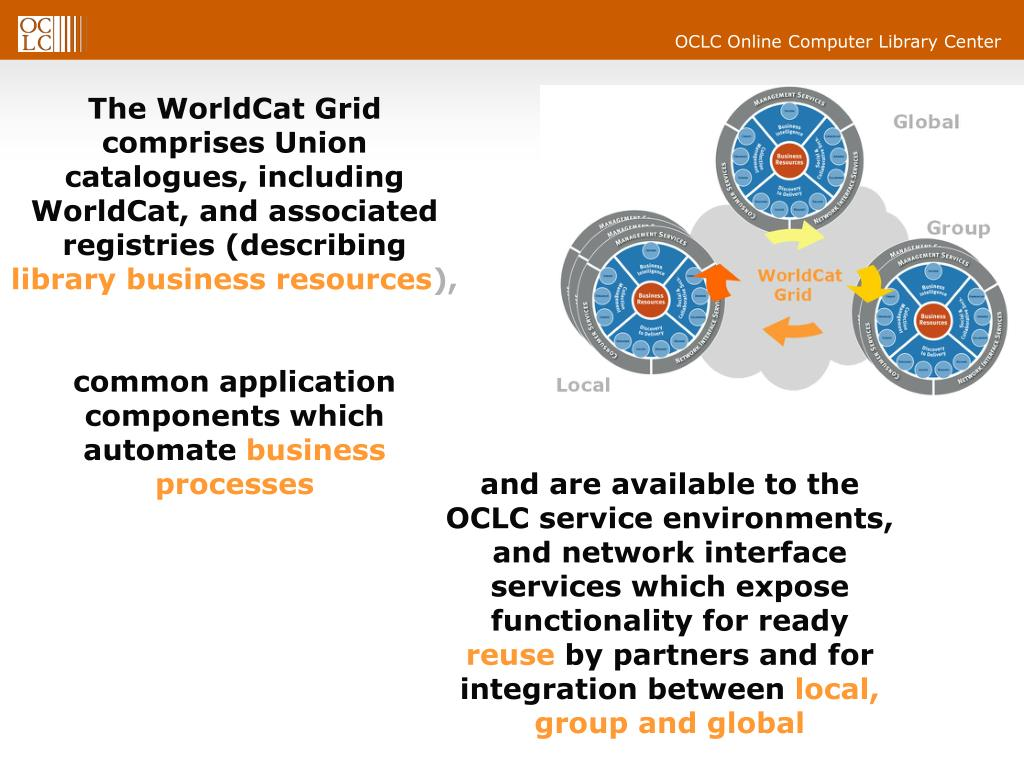 The WorldCat Grid comprises Union catalogues, including WorldCat, and associated registries (describing