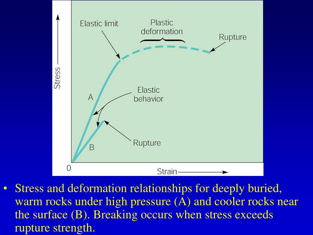 Stress and deformation relationships for deeply buried, warm rocks under high pressure (A) and cooler rocks near the surface (B). Breaking occurs when stress exceeds rupture strength.