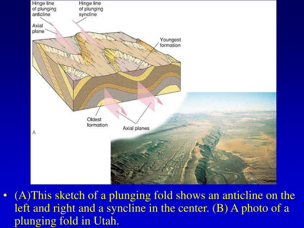 (A)This sketch of a plunging fold shows an anticline on the left and right and a syncline in the center. (B) A photo of a plunging fold in Utah.