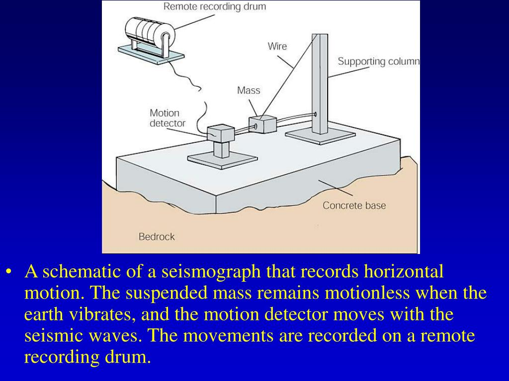 A schematic of a seismograph that records horizontal motion. The suspended mass remains motionless when the earth vibrates, and the motion detector moves with the seismic waves. The movements are recorded on a remote recording drum.
