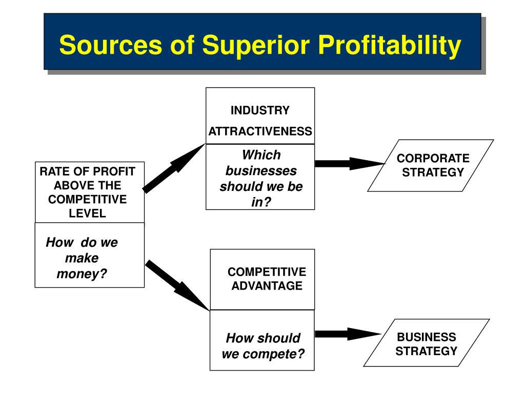 competitive advantage of business strategy