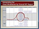 interpreting the class breakdown by overall rit report