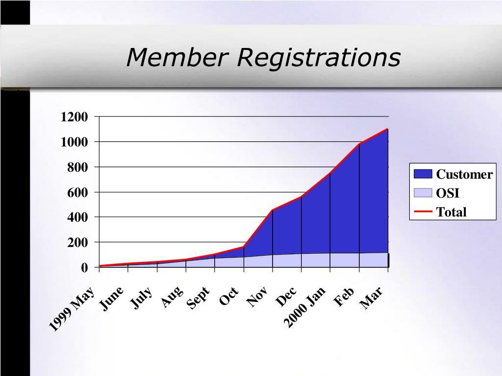Member Registrations