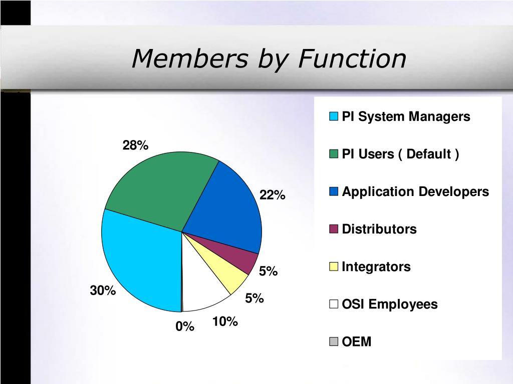 Members by Function